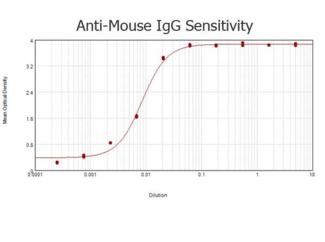 Mouse IgG Antibody - ELISA results of purified Goat anti-Mouse IgG Antibody Peroxidase Conjugated (Min x Human Serum Proteins) tested against purified Mouse IgG. Each well was coated in duplicate with 1.0 µg of Mouse IgG  The starting dilution of antibody was 5µg/ml and the X-axis represents the Log10 of a 3-fold dilution. This titration is a 4-parameter curve fit where the IC50 is defined as the titer of the antibody. Assay performed using 3% fish gelatin and TME ELISA Peroxidase Substrate