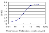 Detection limit for recombinant GST tagged GRM7 is approximately 0.03 ng/ml as a capture antibody.