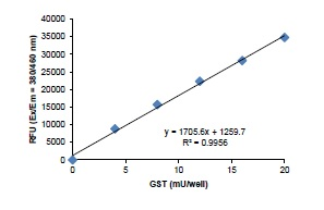 Glutathione S-transferase (GST) Activity Assay Kit standard curve.