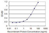 Detection limit for recombinant GST tagged HDAC8 is 0.3 ng/ml as a capture antibody.