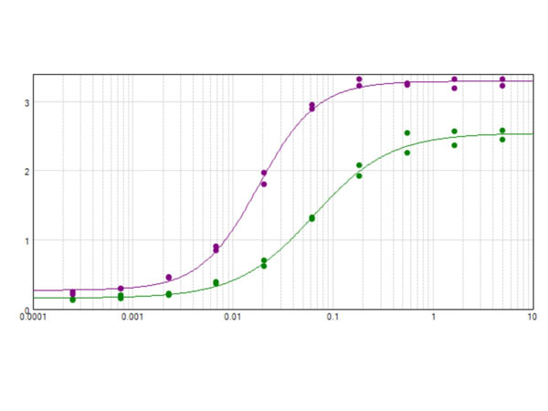 Hemoglobin C Antibody - ELISA results of purified Monoclonal anti-HbC antibody tested against BSA-conjugated peptide of HbC peptide. (Purple line). Each well was coated in duplicate with 0.1µg of conjugate. The starting dilution of antibody was 5µg/ml and the X-axis represents the Log10 of a 3-fold dilution. This titration is a 4-parameter curve fit where the IC50 is defined as the titer of the antibody. Assay performed using Blocking buffer
