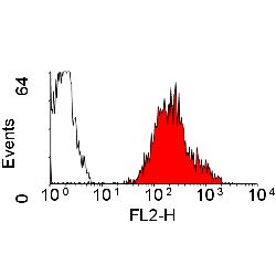 Flow cytometry of human peripheral blood lymphocytes with Mouse anti-Human HLA-A2: RPE This image was taken for the unconjugated form of this product. Other forms have not been tested.