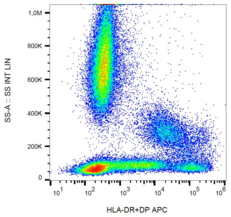 Surface staining of human peripheral blood with anti-human HLA-DR+DP (MEM-136) APC.