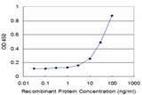 Detection limit for recombinant GST tagged HOXC5 is approximately 3 ng/ml as a capture antibody.