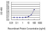 Detection limit for recombinant GST tagged HPN is 3 ng/ml as a capture antibody.