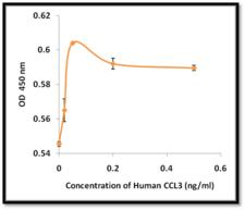 CCL3 / MIP-1-Alpha Protein - Determined by its ability to chemoattract human monocytes using a concentration range of 1.0-10.0 ng/mL.