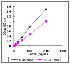 IL1RL1 Protein - Specific interaction of human ST2 with recombinant human IL-33. An indirect competitive ELISA was performed as follows; 1) coat microtiter plate wells with hST2-Fc (10 ug/ml); 2) add a varying concentrations of hIL-33 with or without a hIL-33 mAb to the wells followed by washing; 3) add anti-FLAG HRP conjugated (1:2,000) to an enzyme; 4) After adding the TMB solution, incubate at RT in the dark for 10 to 45 minutes. Immediately read the plate at 450 nm.
