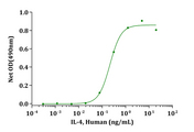 Biological Activity IL-4, Human stimulates cell proliferation of R&D TF-1 cells. The ED 50 for this effect is typically 0.05-0.25ng/mL.