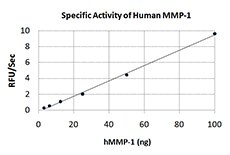 The activity of human MMP-1 was measured with 10 µM of fluorogenic MMP substrate, Mca-KPLGLDpa-AR, in the presence of 3.125, 6.25, 12.5, 25, 50, 100 ng of activated human MMP-1.