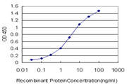 Detection limit for recombinant GST tagged ZNF124 is approximately 0.03 ng/ml as a capture antibody.