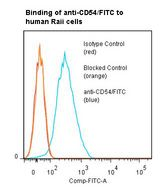 Flow cytometry of ICAM1 / CD54 antibody This image was taken for the unconjugated form of this product. Other forms have not been tested.
