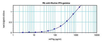 Sandwich ELISA of IFN-Gamma / Interferon Gamma antibody LS-C104423.  This image was taken for the unconjugated form of this product. Other forms have not been tested.