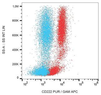 Flow cytometry detection of CD222 in human peripheral blood with anti-CD222 (MEM-240) purified, GAM-APC.