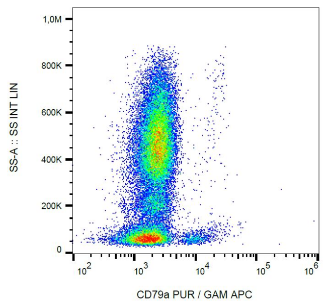 CD79A / CD79 Alpha Antibody - Intracellular staining of CD79a in human peripheral blood with anti-CD79a (HM57) purified, GAM-APC.