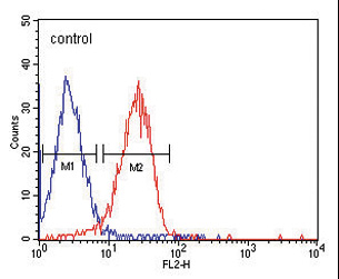 ITA6 Monoclonal Antibody flow cytometry of HepG2 cells (right histogram) compared to a negative control cell (left histogram). PE-conjugated goat-anti-mouse secondary antibodies were used for the analysis.