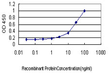 Detection limit for recombinant GST tagged MAPK9 is approximately 3 ng/ml as a capture antibody.