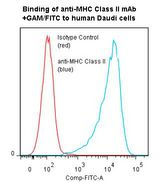 Flow cytometry of MHC Class II antibody