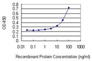 Detection limit for recombinant GST tagged PIGR is 1 ng/ml as a capture antibody.