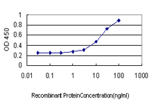 Detection limit for recombinant GST tagged PRKD2 is approximately 1 ng/ml as a capture antibody.