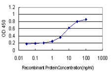Detection limit for recombinant GST tagged SDSL is approximately 0.1 ng/ml as a capture antibody.