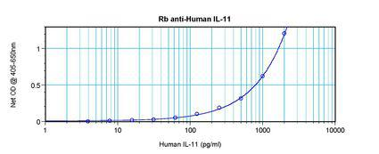 Sandwich ELISA of IL-11 antibody LS-C104366.  This image was taken for the unconjugated form of this product. Other forms have not been tested.