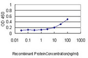 Detection limit for recombinant GST tagged IL11RA is approximately 0.3 ng/ml as a capture antibody.
