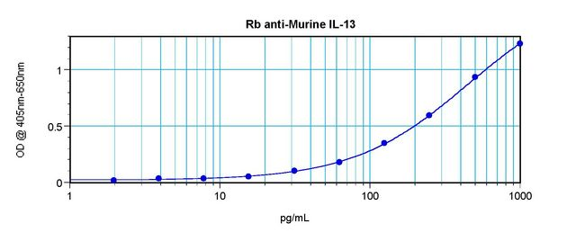 Sandwich ELISA of IL-13 antibody. This image was taken for the unconjugated form of this product. Other forms have not been tested.
