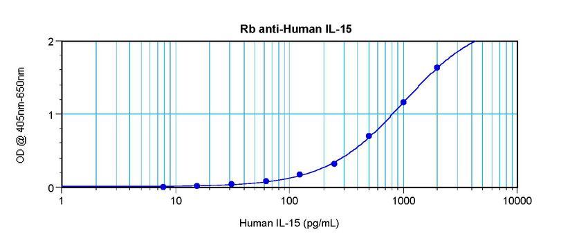 Sandwich ELISA of IL-15 antibody. This image was taken for the unconjugated form of this product. Other forms have not been tested.