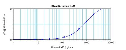 Sandwich ELISA of IL-15 antibody LS-C104325.  This image was taken for the unconjugated form of this product. Other forms have not been tested.
