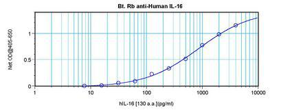 Sandwich ELISA of IL-16 antibody LS-C104451 This image was taken for the unconjugated form of this product. Other forms have not been tested.