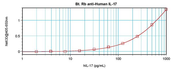 Sandwich ELISA of IL-17 antibody LS-C104417 This image was taken for the unconjugated form of this product. Other forms have not been tested.