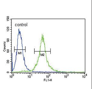 IL1RN Antibody flow cytometry of 293 cells (right histogram) compared to a negative control cell (left histogram). FITC-conjugated goat-anti-rabbit secondary antibodies were used for the analysis.