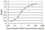 Detection limit for recombinant GST tagged IL1RN is 0.03 ng/ml as a capture antibody.