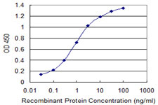IL27 Antibody - Detection limit for recombinant GST tagged IL27 is 0.03 ng/ml as a capture antibody.