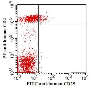Human peripheral blood lymphocytes stained with FITC anti-human CD25 and PE-CY5 anti-human CD4. This image was taken for the unconjugated form of this product. Other forms have not been tested.