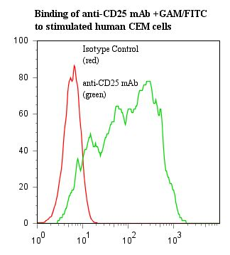 Flow cytometry of IL2RA / CD25 antibody