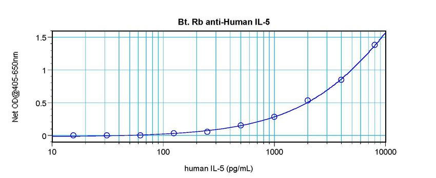 Sandwich ELISA of IL-5 antibody LS-C104567 This image was taken for the unconjugated form of this product. Other forms have not been tested.