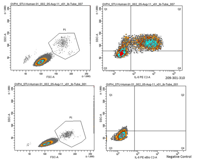 IL6 / Interleukin 6 Antibody - Anti-Human IL-6 Antibody - Flow Cytometry Human PBMCs were stimulated with 1ug/mL LPS and a transport inhibitor for 4-5 hours. Cells were then suspended in fixation buffer for 10-12 minutes and vortexed briefly. 1mL of permeabilization buffer was added. 0.5mg of Anti-Human IL-6 Antibody was added (0.125 ug/mL control antibody) and incubated in the dark for 30 minutes. 1:100 of strep/PE was added and incubated for 30 minutes. LPS-stimulated samples were compared to unstimulated cells stained with strep/PE.