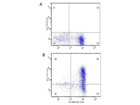 IL6 / Interleukin 6 Antibody - Flow Cytometry of Human anti-IL-6 antibody 209-301-310 Cells: human PBMC Stimulation: Figure A: un-stimulated, Figure B: 1 µg/mL LPS in a protein transport inhibitor for 5 hours Staining: (surface) x-axis: anti-CD14, (intracellular) y-axis: anti-IL-6