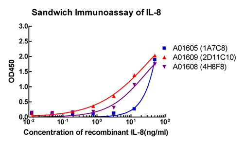 Sandwich ELISA analysis of matched antibody pairs using Human IL-8 Antibody, mAb, Mouse 1. ELISA plate is coated with Human IL-8 Antibody, mAb, Mouse ). 2.Human recombinant IL-8 protein at appropriate dilution is added into appropriate reaction wells. 3. After a period of incubation, HRP conjugated Human IL-8 Antibody, mAb, Mouse (Clone. 1A7C8, 2D11C10 or 4H8F8) is added followed by proper period of incubation. 4. TMB substrate is added and developed at room temperature. 5.Stop the reaction with 1.0 N HCl and read the plate at 450nm.