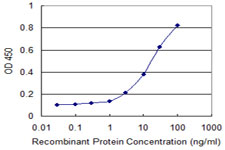 Detection limit for recombinant GST tagged IRF3 is 1 ng/ml as a capture antibody.