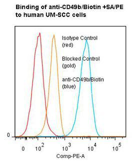 ITGA2 / CD49b Antibody - Flow cytometry of ITGA2 / CD49b antibody This image was taken for the unconjugated form of this product. Other forms have not been tested.