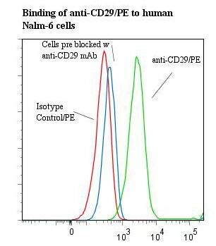 Flow cytometry of ITGB1 / Integrin Beta 1 / CD29 antibody This image was taken for the unconjugated form of this product. Other forms have not been tested.