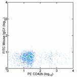 Staining of human platelets with PE anti-human CD42b (HIP1) (LS-C106338) and 0.25 ug of FITC Mouse IgG1, K isotype control. Total viable cells were used for analysis. This image was taken for the unconjugated form of this product. Other forms have not been tested.