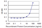 Detection limit for recombinant GST tagged ITPA is 3 ng/ml as a capture antibody.