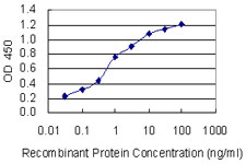 Detection limit for recombinant GST tagged KCNJ5 is 0.03 ng/ml as a capture antibody.