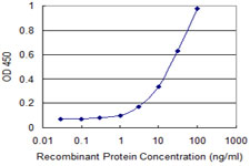 Detection limit for recombinant GST tagged KCNMB3 is 1 ng/ml as a capture antibody.
