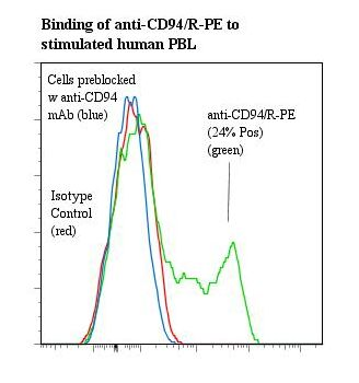 KLRD1 / CD94 Antibody - Flow cytometry of KLRD1 / CD94 antibody This image was taken for the unconjugated form of this product. Other forms have not been tested.