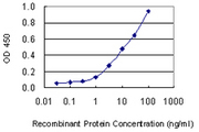 Detection limit for recombinant GST tagged KRT1 is 0.3 ng/ml as a capture antibody.