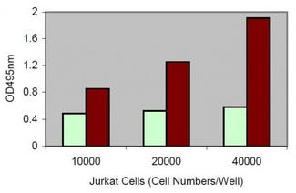Jurkat cells were cultured in 96-well plate in 100 µl of culture medium. LDH assay was performed using 10 µl of culture medium. Light bar: Low control; Dark bar: High control.